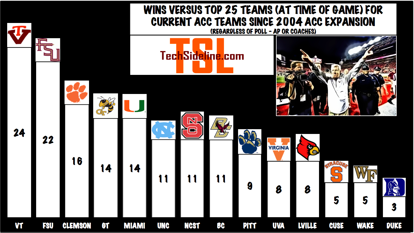 acc_most_wins_vs_top_25_since_expansion