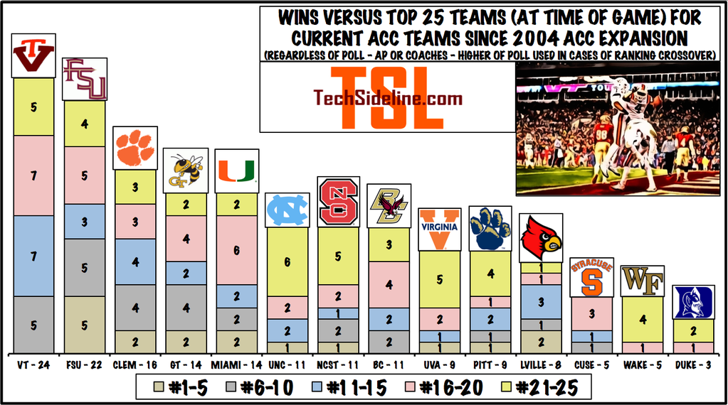 acc_most_wins_vs_top_25_since_expansion_enhanced
