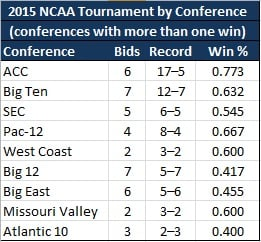 2015 NCAA Tourney Record by Conference