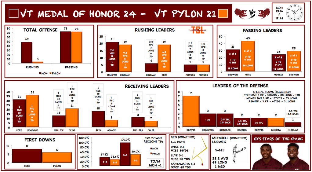 Spring game stats infographic by OXVT (follow him on Twitter, @OX_VT).