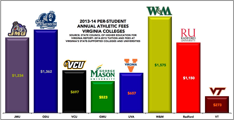 2013-14 Annual Athletics Fees, Virginia Colleges