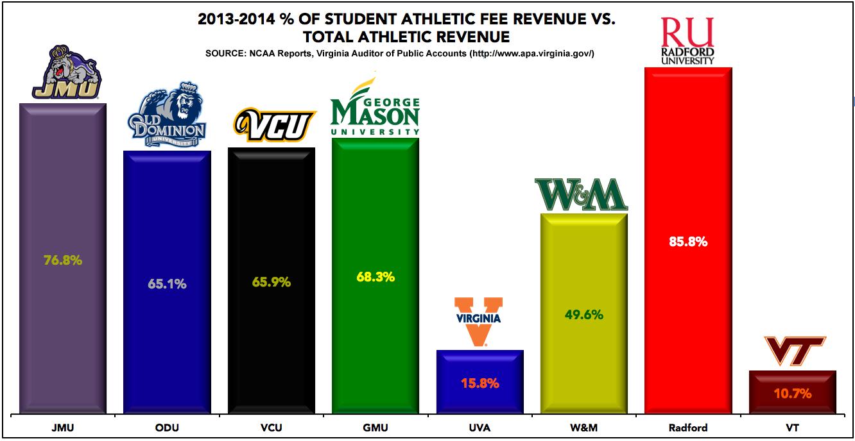 2013-14 Student Athletic Fee Revenue vs. Total Revenue, Virginia Colleges