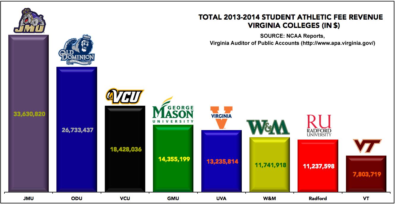2013-14 Student Athletic Fee Revenue, Virginia Colleges