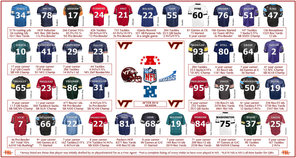 NFL Hokies