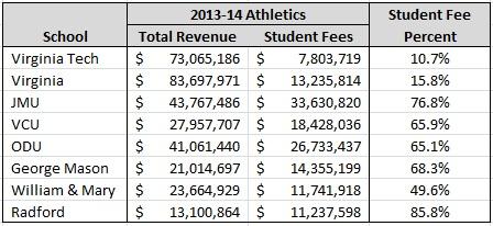student_fee_percentage_table