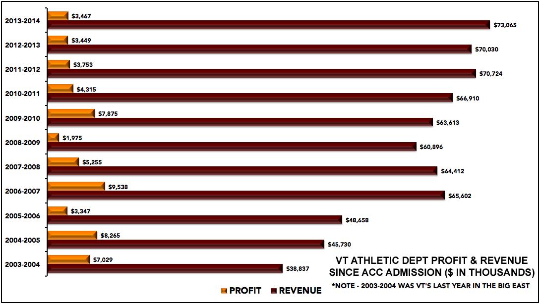Virginia Tech athletics revenue and profit, FY2004-FY2014