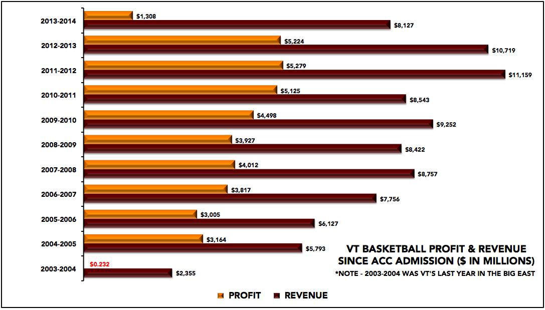 Virginia Tech men's basketball revenue and profit, FY2004-FY2014
