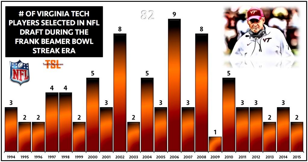 vt_beamer_era_draft_picks_infographic