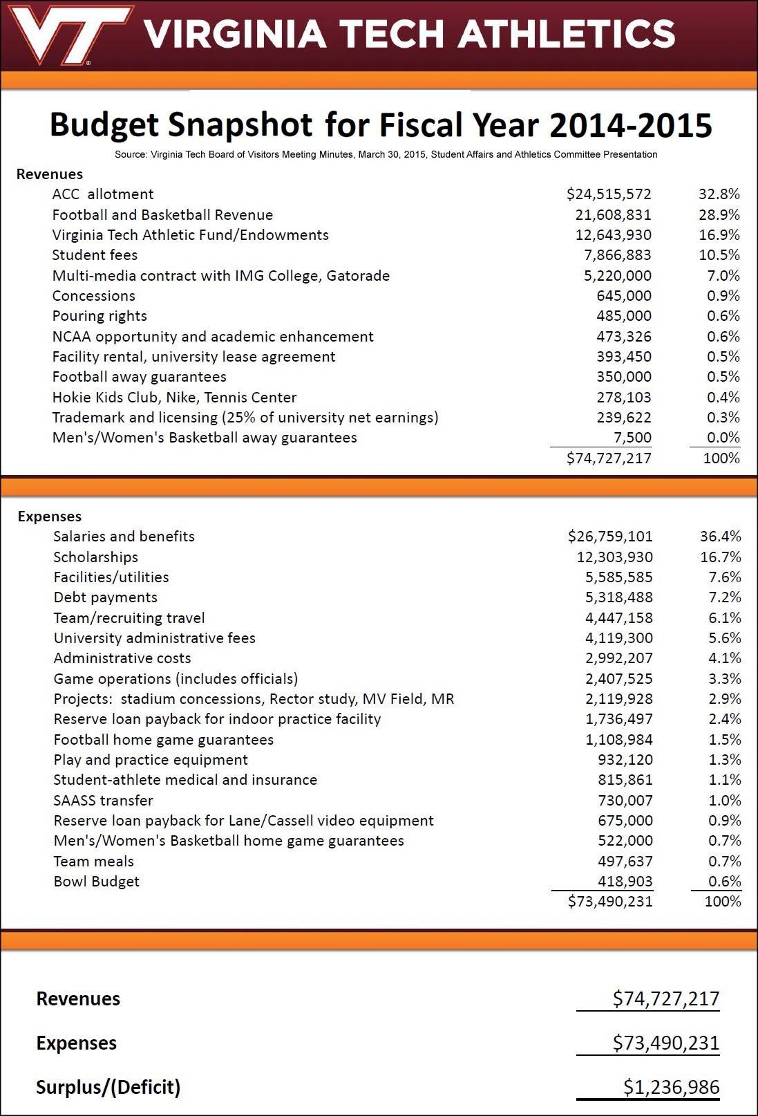 Virginia Tech Athletics 2014-15 Budget Snapshot