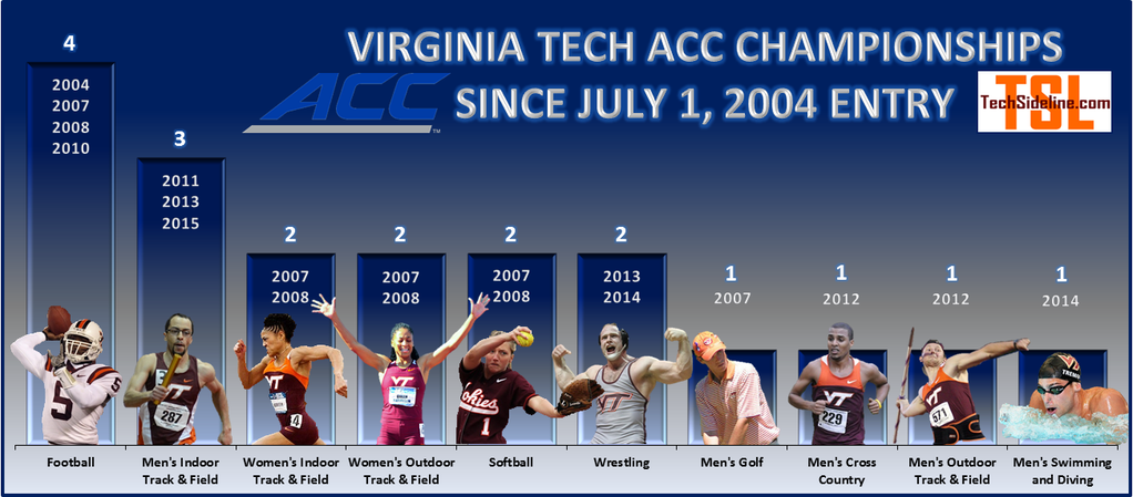Infographic: Virginia Tech's ACC Championships