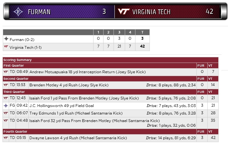 vt-furman-2015-scoring-summary