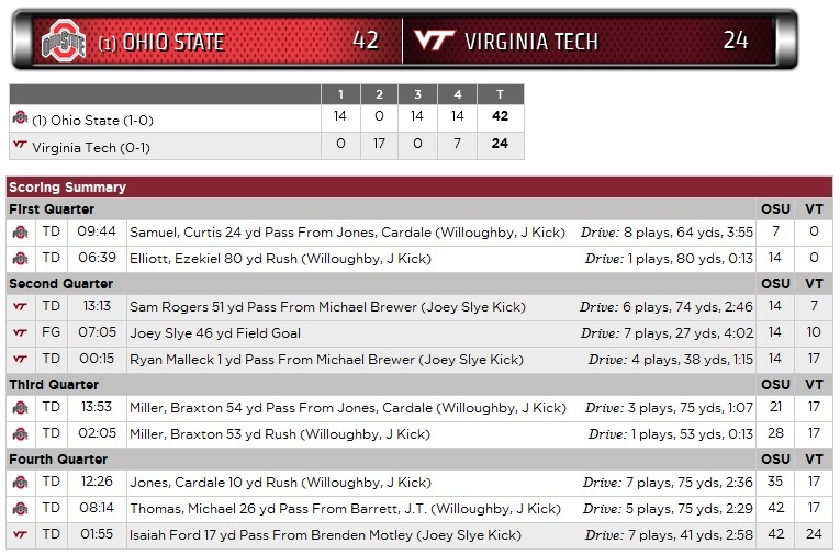 vt-osu-2016-scoring-summary
