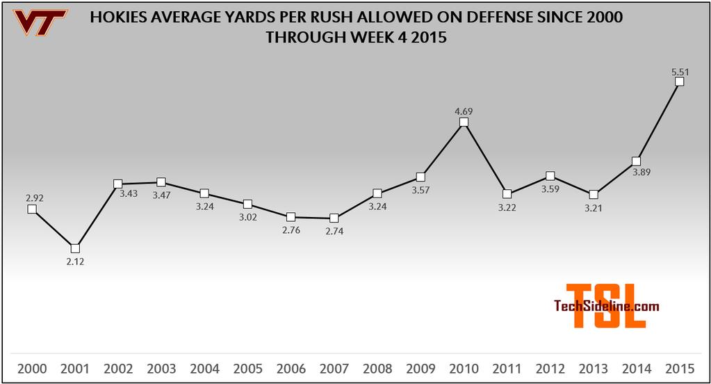 vt_rush_defense_2015_week4