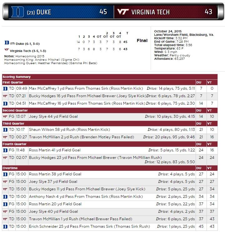vt-duke-2015-scoring-summary