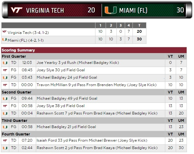 Virginia Tech-Miami scoring summary