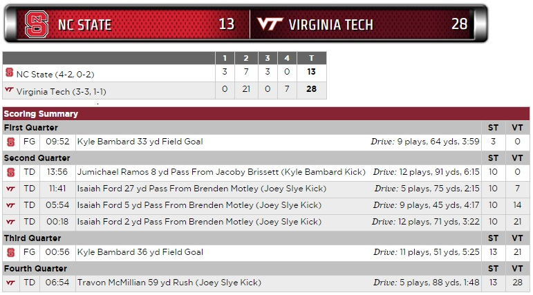 Virginia Tech - North Carolina state scoring summary