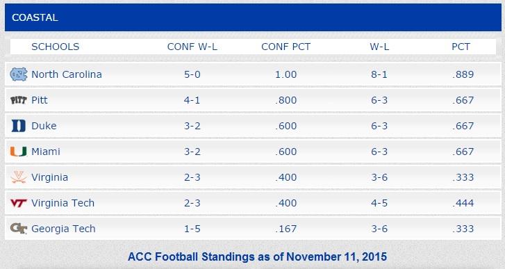 acc_football_standings_11-11-2015