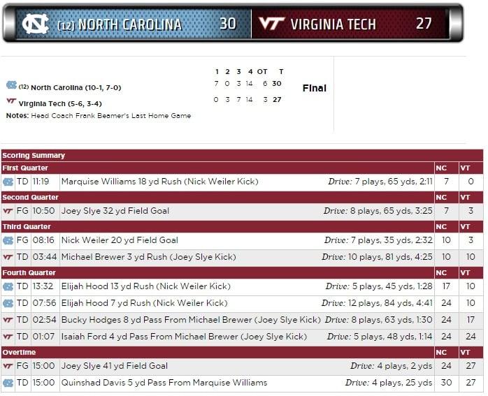 vt-unc-2015-scoring-summary