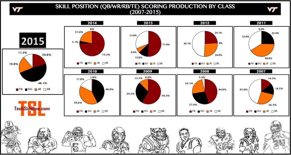 vt_fb_scoring_by_class