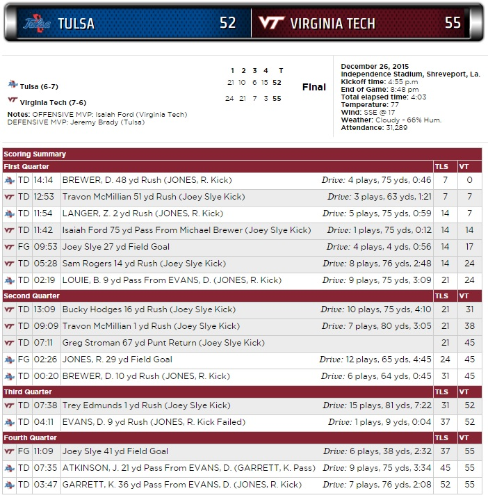 Virginia Tech-Tulsa scoring summary