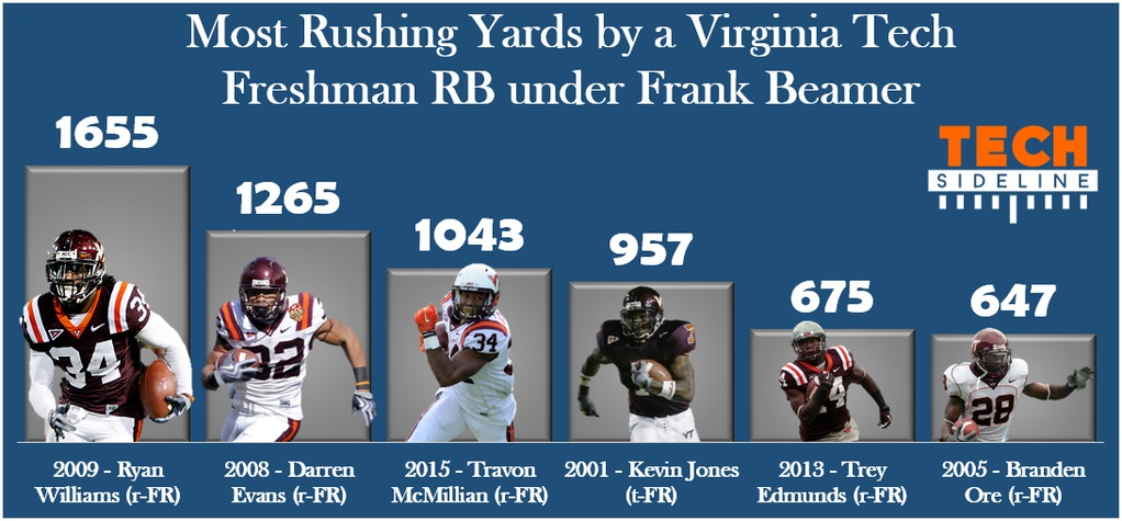 vt_fb_freshman_runningbacks