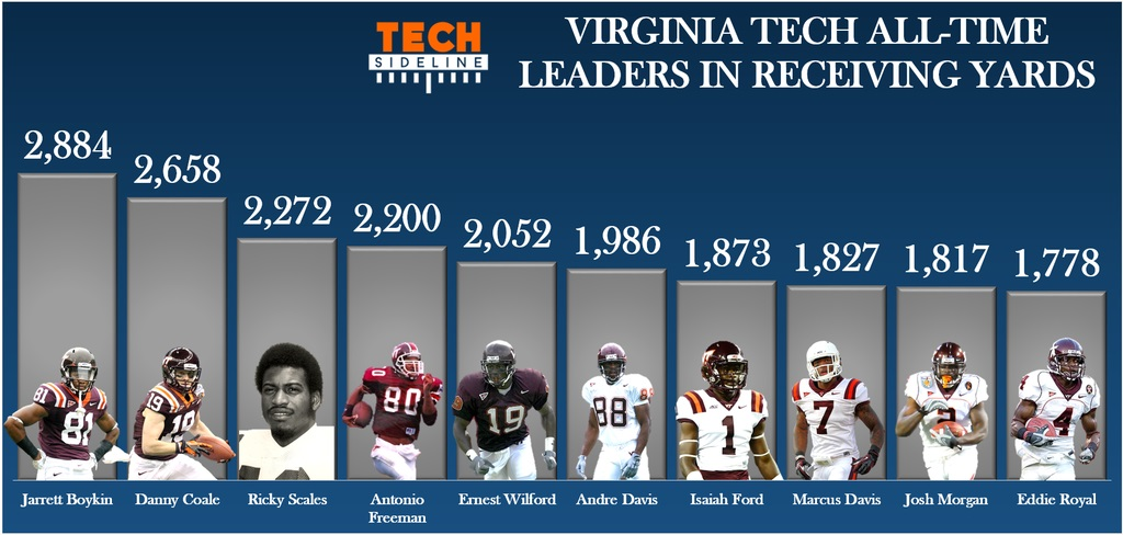vt_fb_receiving_yards