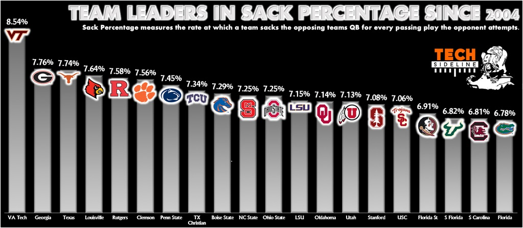 vt_fb_sack_percentage