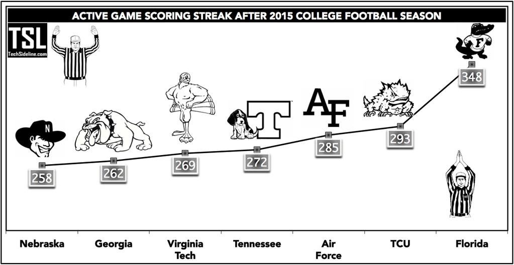 vt_fb_scoring_streak