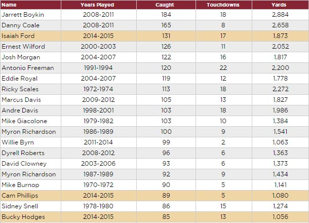 Virginia Tech all-time receiving leaders