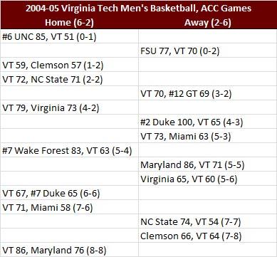 Virginia Tech 2004-05 ACC Basketball Results