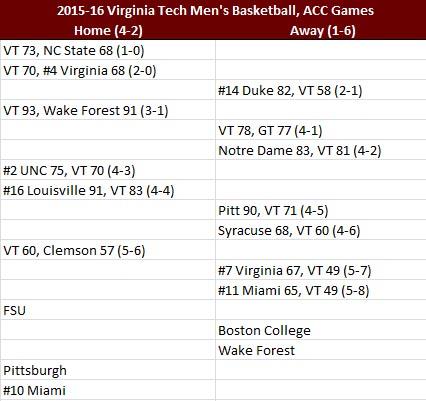 Virginia Tech 2015-16 ACC Basketball Results