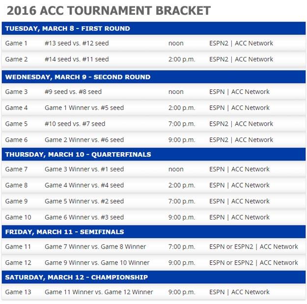 2016 ACC Basketball Tournament Bracket