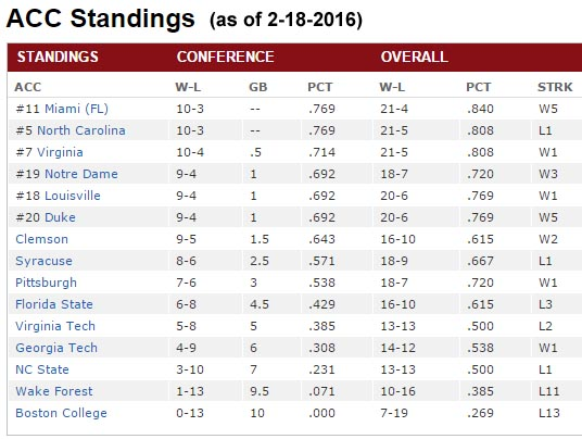 Atlantic Coast Conference Standings College Basketball