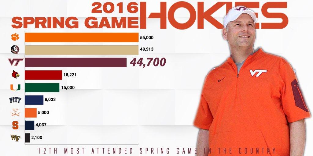 Spring game numbers
