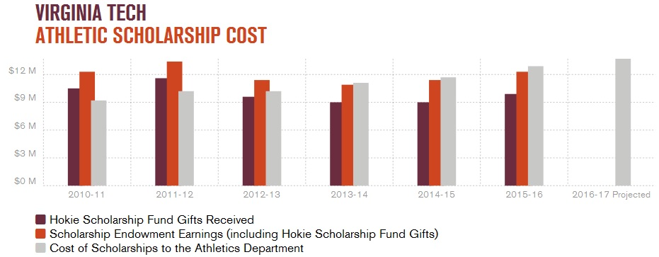 vt_athletic_scholarship_cost