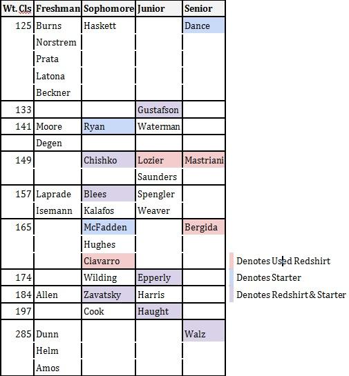 wrestling Depth Chart