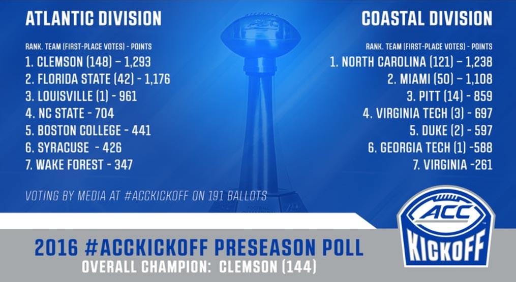2016 ACC Football Preseason Predictions