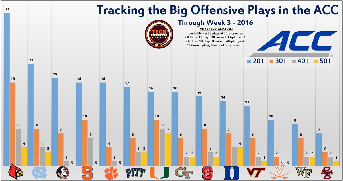 big-plays-offense