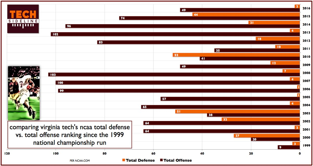total-offense-and-defense