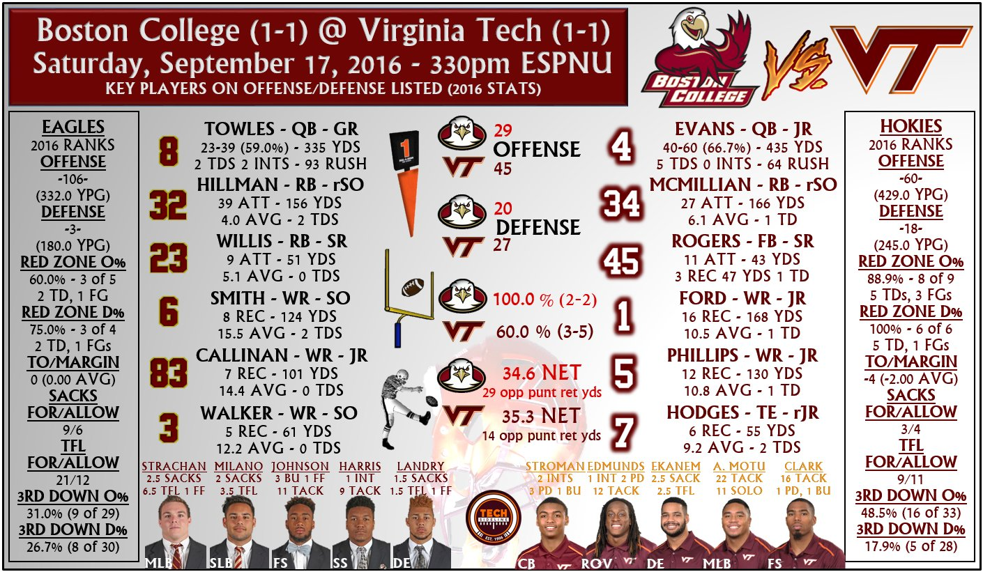 Virginia Tech-Boston College tale of the tape