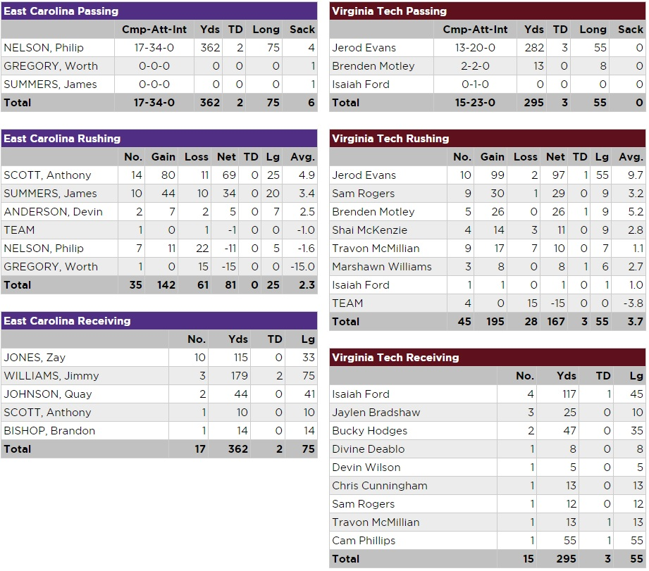 vt-ecu-player-stats