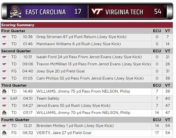vt-ecu-scoring-summary