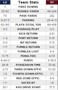 vt_fb_liberty_2016_team_stats