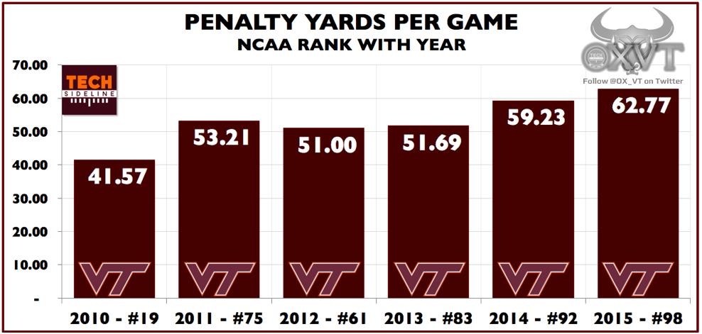 vt_fb_penalty_yards_per_game