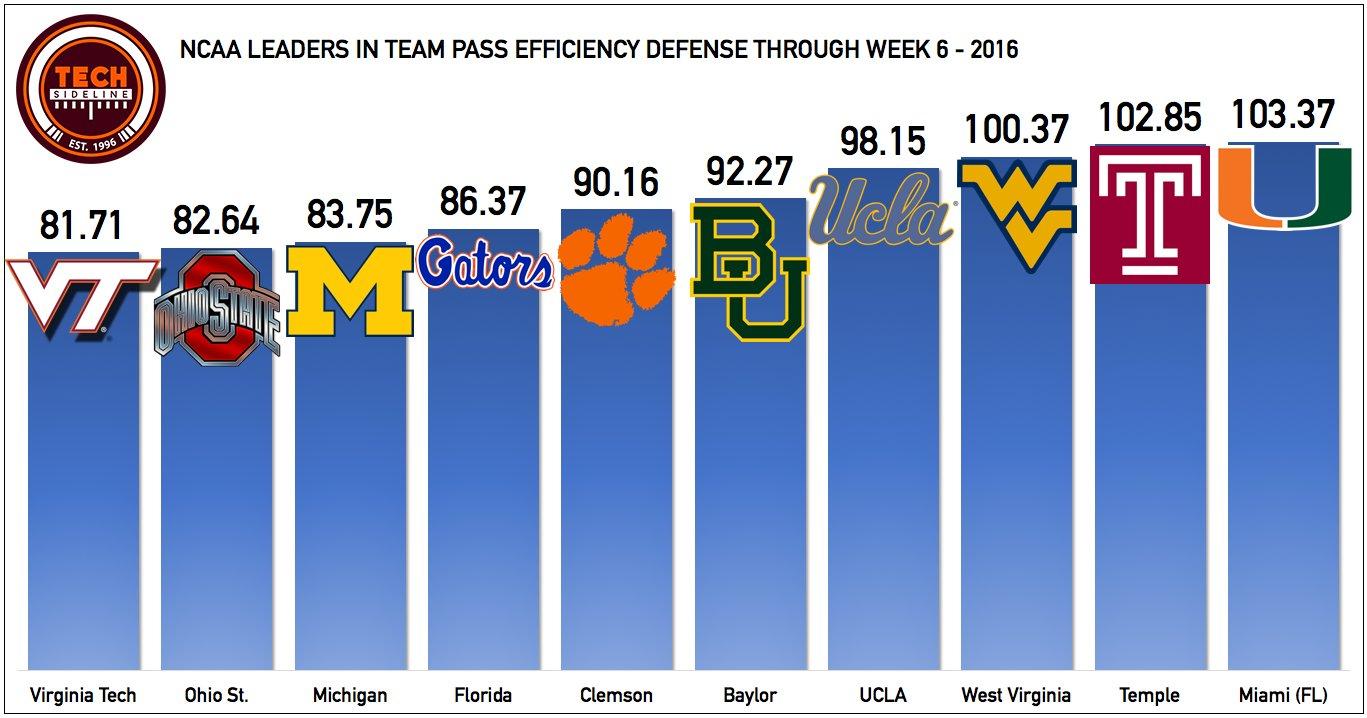 pass-efficiency-defense-oct-11
