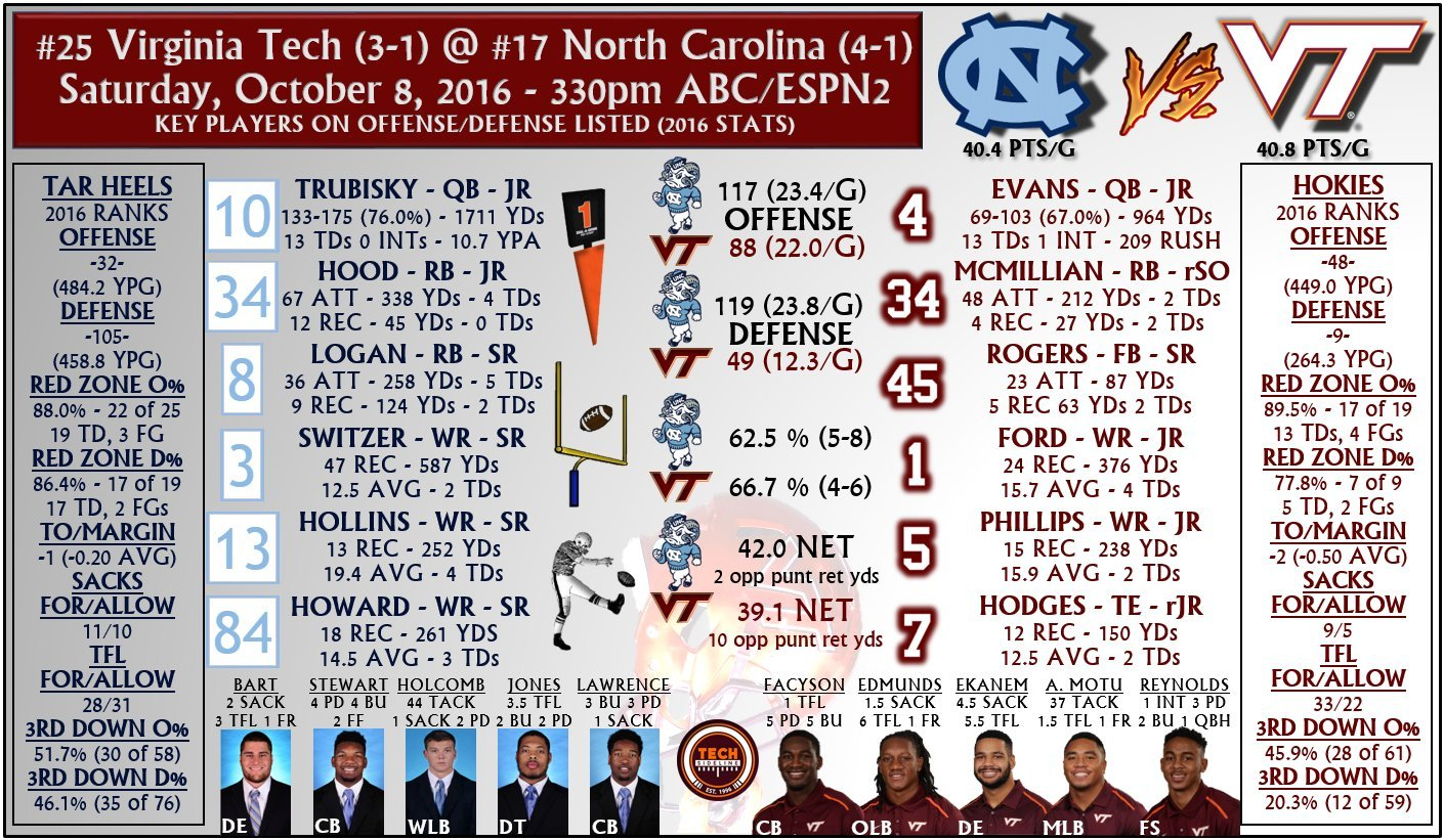 unc_tale_of_the_tape