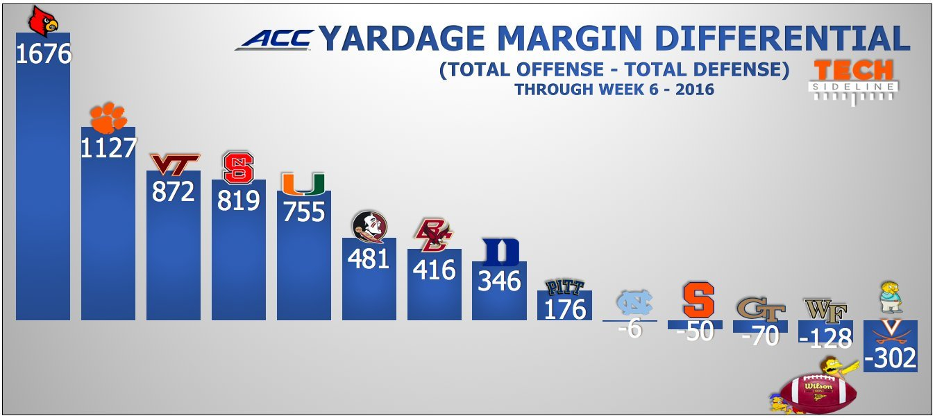 yardage-margin-oct-11