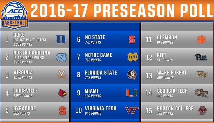 ACC basketball 2016-17 preseason prediction