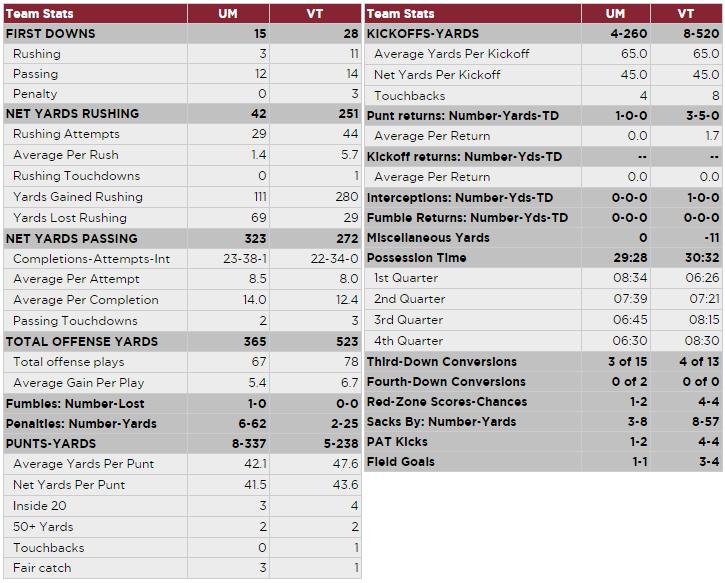 vt-miami-2016-team-stats