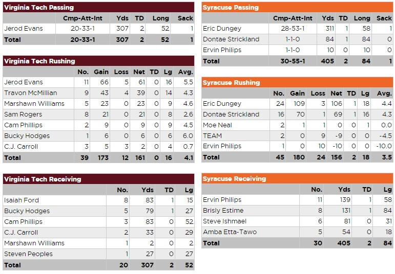 Virginia Tech Syracuse Player Stats